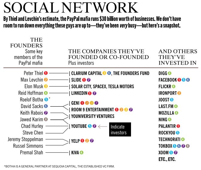 The PayPal Mafia | Fortune