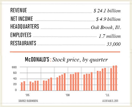Why McDonald's Wins in Any Economy | Fortune