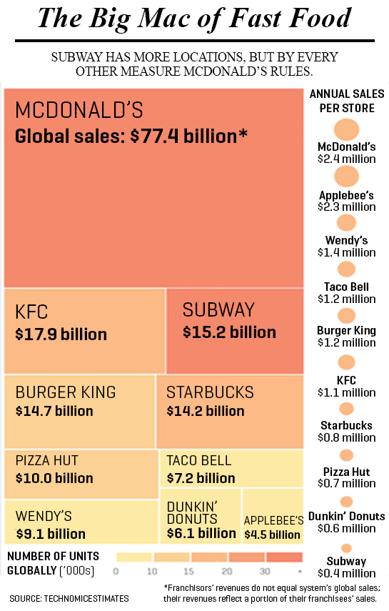 Why Mcdonald S Wins In Any Economy Fortune