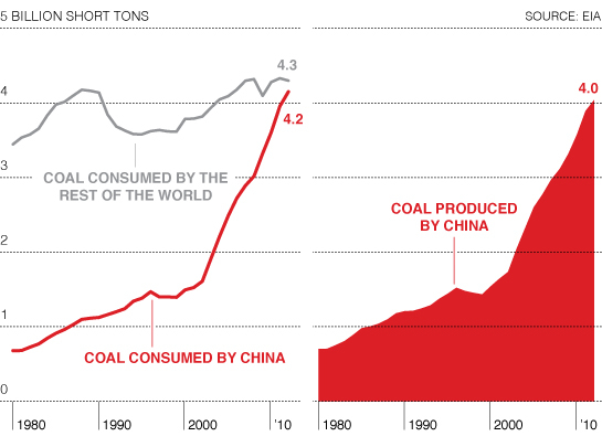 coal_consumption_production