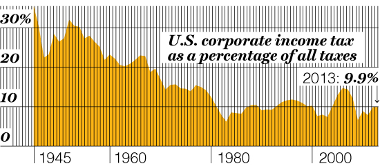 DISAPPEARING CORPORATE TAXES As U.S. companies get more adept at gaming the tax code, their tax payments have shrunk to a small percentage of the whole.
