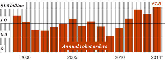 Aye, Robots Robotics are projected to achieve record sales this year. *2014 Projected