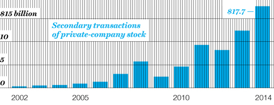 PARTIAL TO PRIVATES The market for nonpublic shares is growing as companies wait longer to have IPOs.