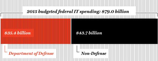 BIG SPENDER Despite a shrinking federal budget, the Department of Defense still garners almost half.