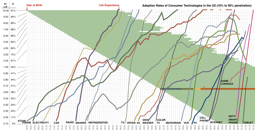 """Excerpted from Asymco's """"A way to measure one's life."""""""