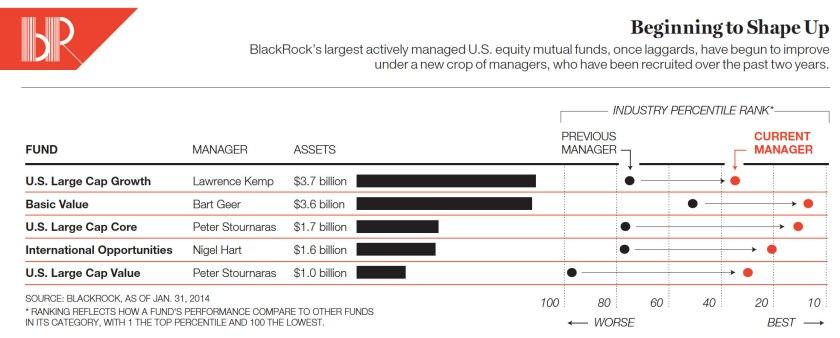 Blackrock The 4 3 Trillion Force Fortune