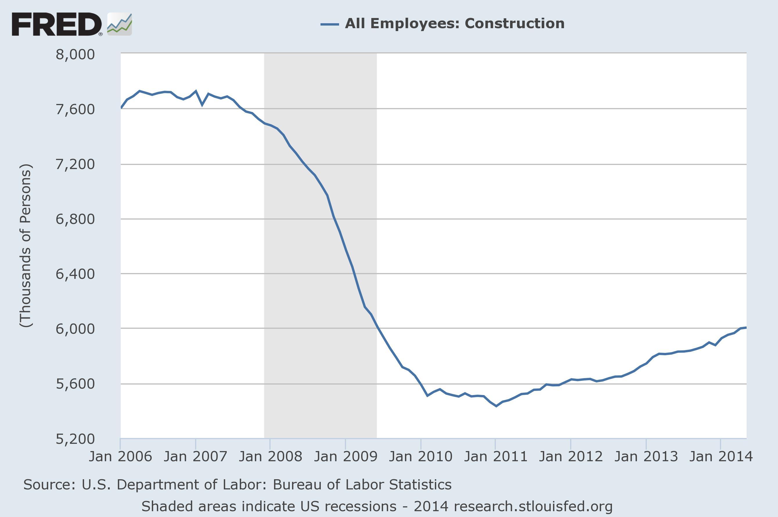 construction employment 2