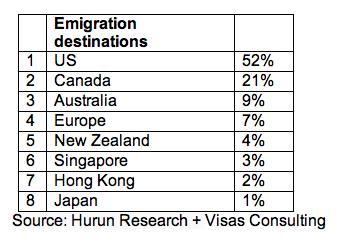 emigration chart