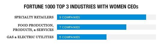 Female51_Top3-Industries