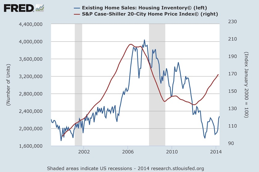 The Us Housing Recovery In Six Charts Fortune