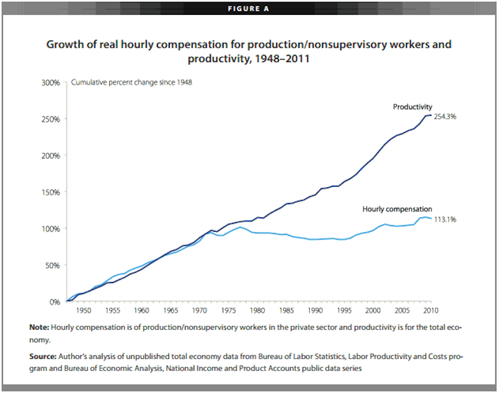 productivity.wages