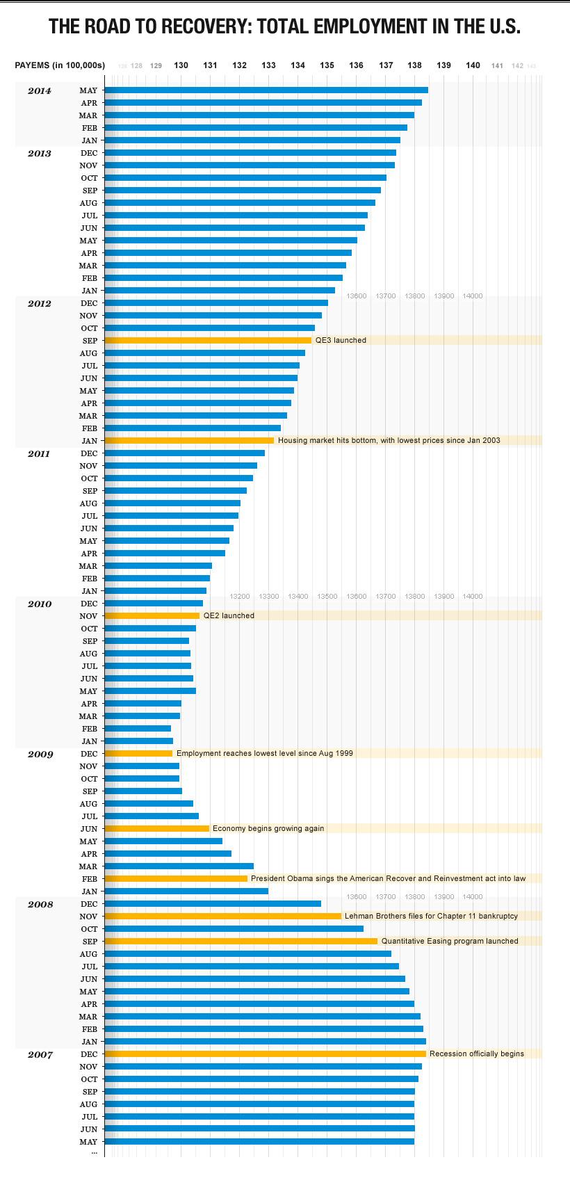 TotalEmployment_graph