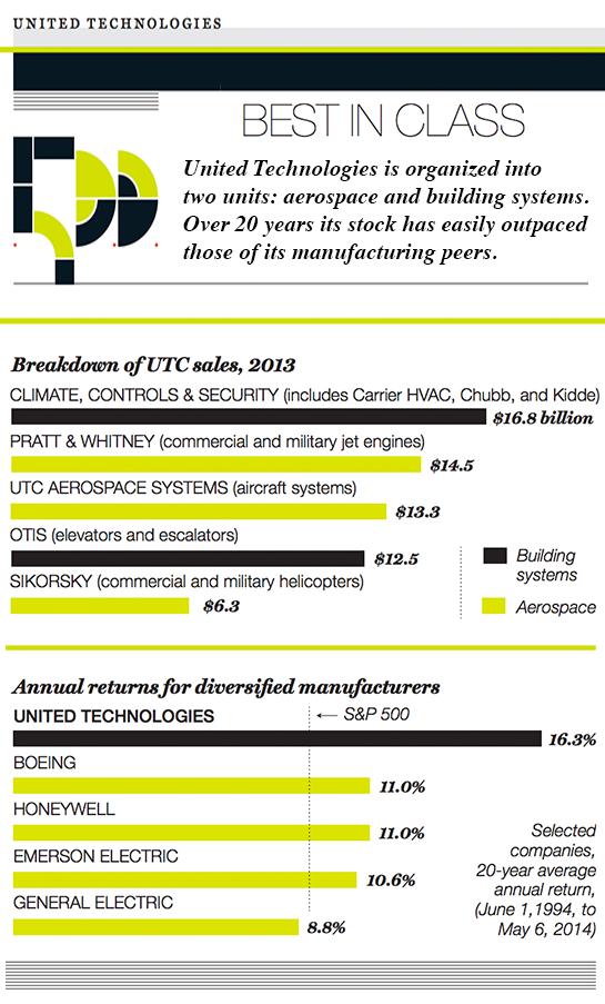 uct chart