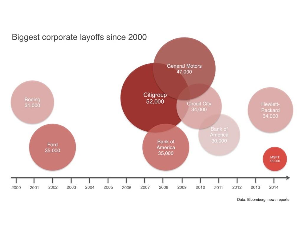 Top corporate layoffs since 2000: Microsoft layoffs don't