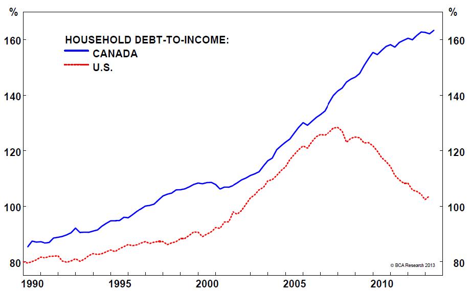 Canada-US-debt-1