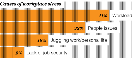 OCCUPATIONAL HAZARDS Today's employees are much more likely to feel anxiety about having too much work than about the prospect of being out of a job.