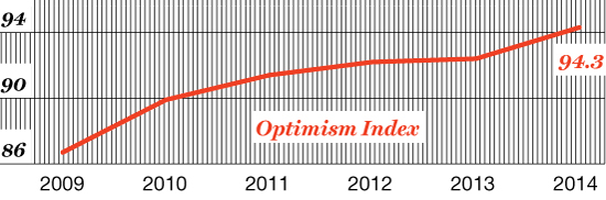 Sunny Outlook NFIB's Small-Business Optimisim Index is at its highest level since 2007
