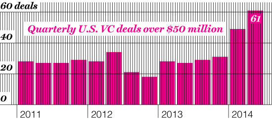 MAIN STREET MISSING OUT Startups are holding off IPOs by raising huge sums from private investors. Denying other investors access may come back to haunt founders.