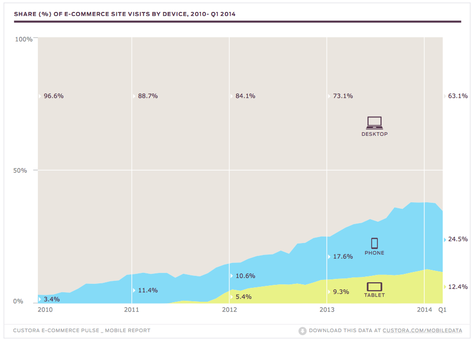 More than a third of visits to online stores now come from phones and tablets.