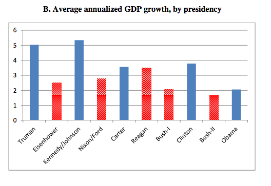 Bergheim Follies: Differences Between Conservatives And ... |Democratic Graphs