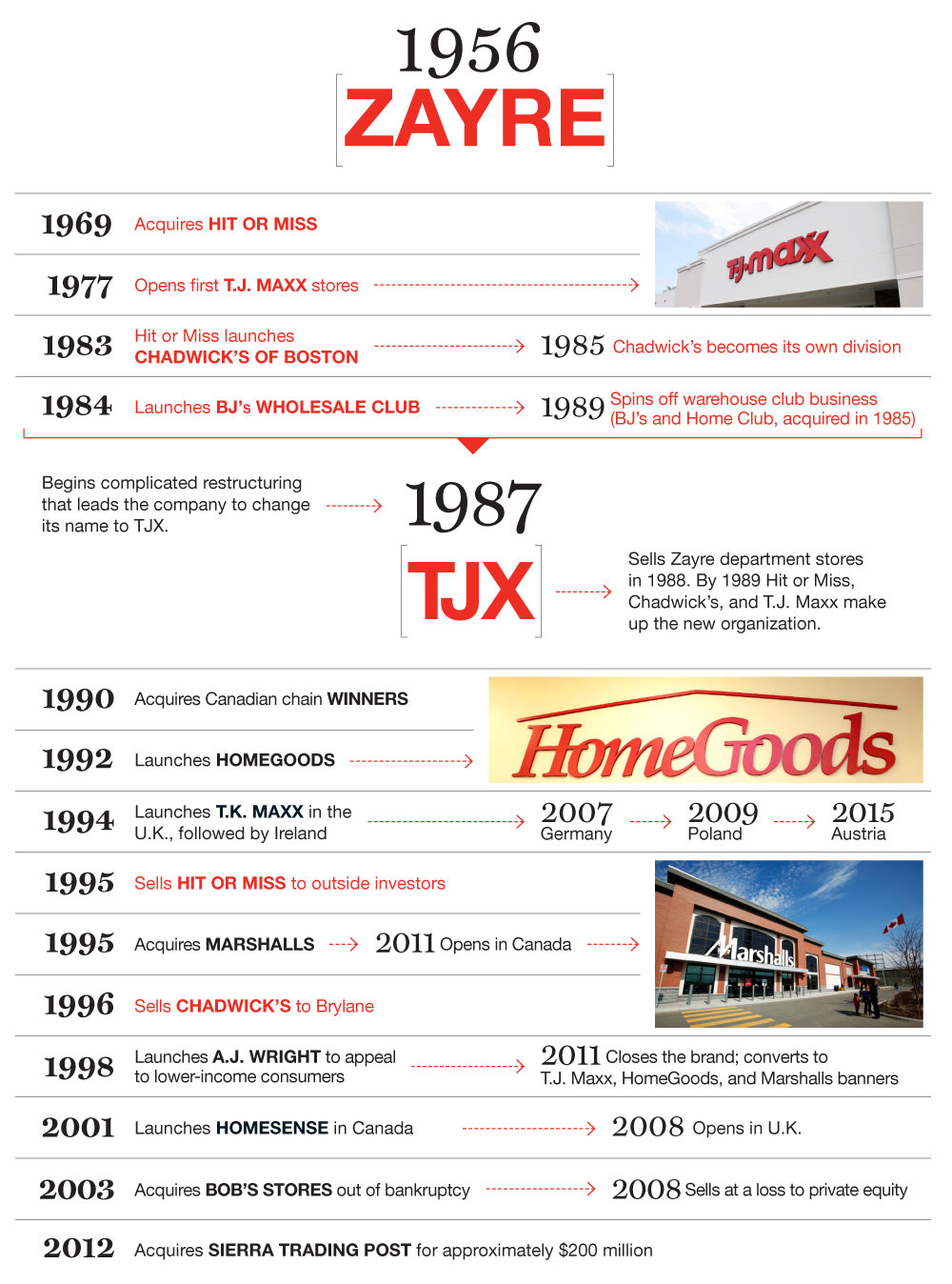 Is T J  Maxx the best retail store in the land? | Fortune
