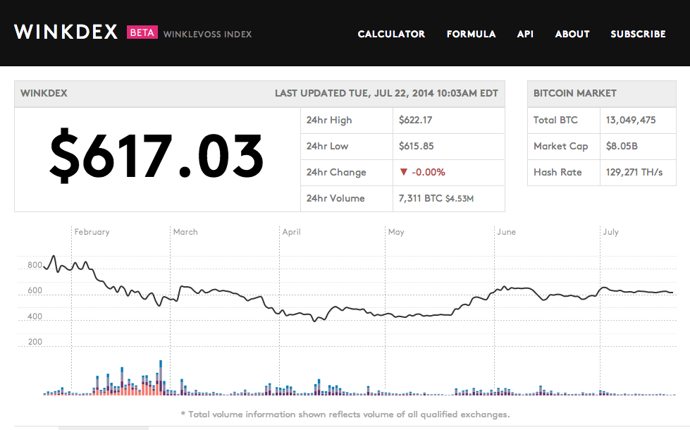 The Winklevoss Index on July 22, 2014.