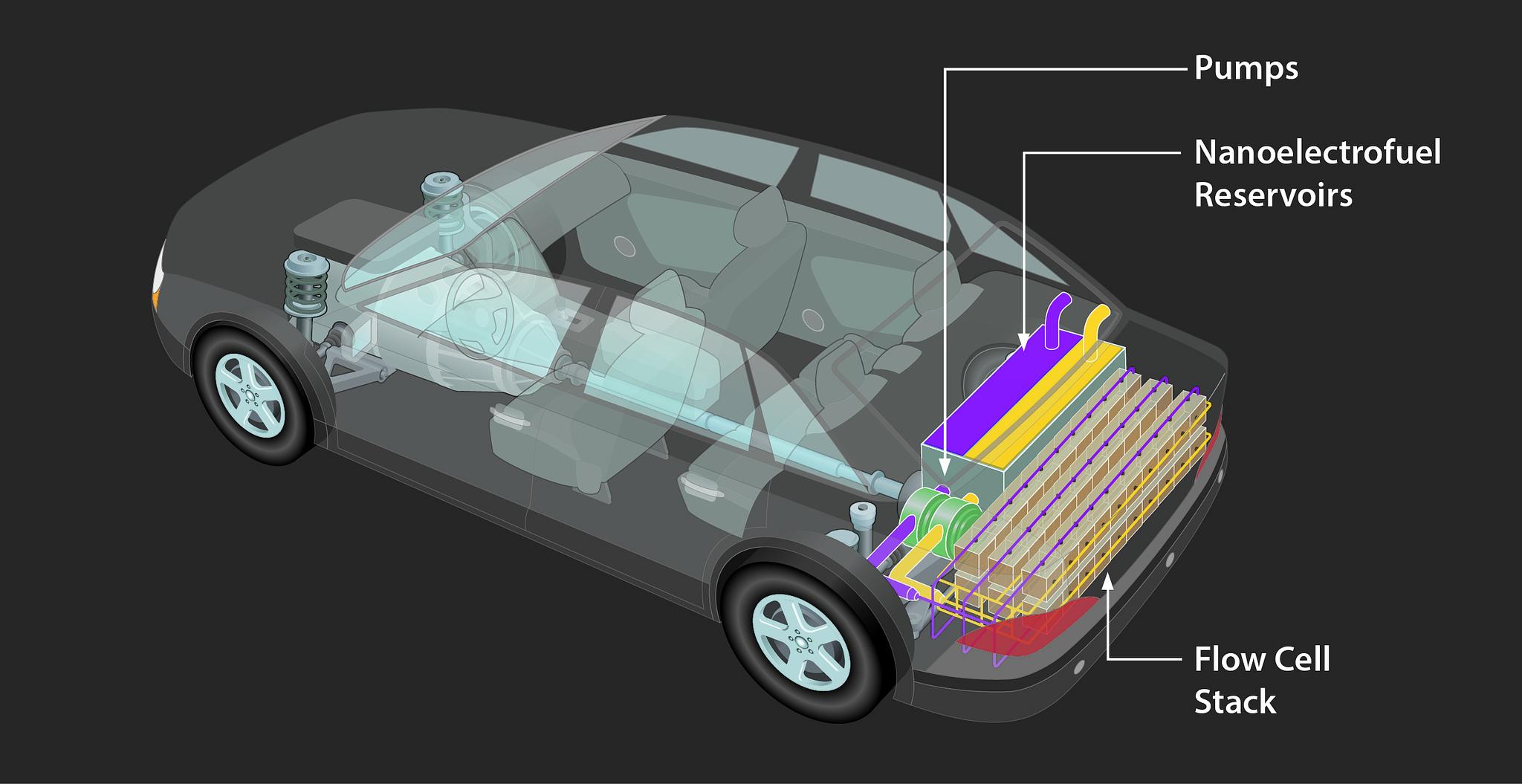 """A rear view of the IIT-Argonne new """"nanoelectrofuel"""" flow battery."""