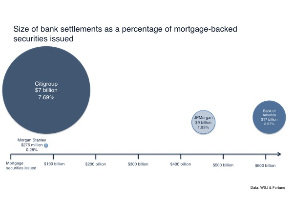 Bank Mortgage backed security settlements