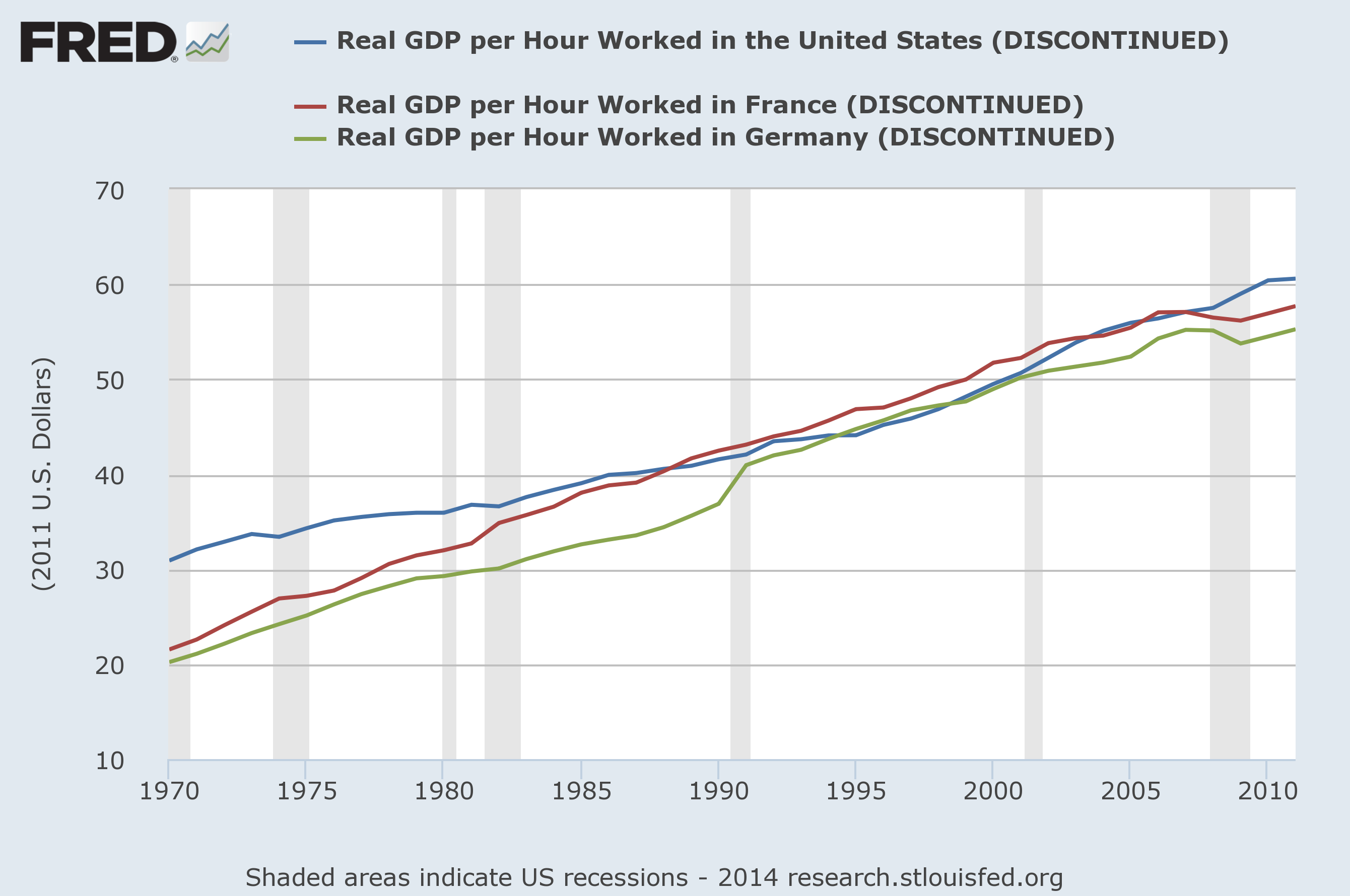 gdp per hours worked