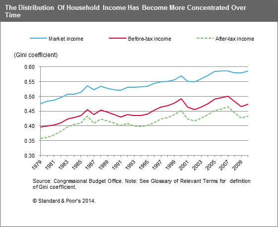 Gini S&P Research Income Inequality