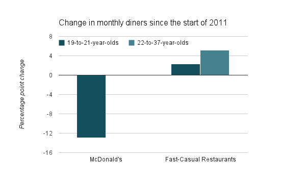 MCD-fastcasual-millennials