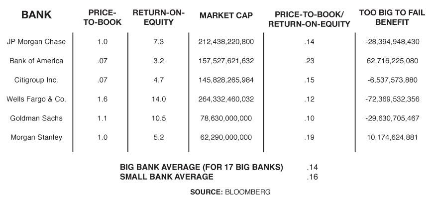 too big to fail chart