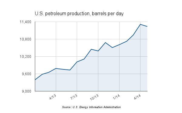 US petroleum production