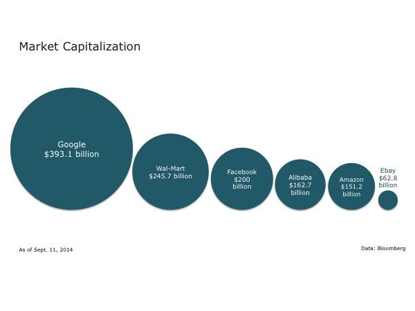 Market Capitalization-Alibaba