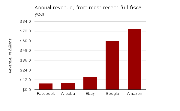 Revenue-Alibaba