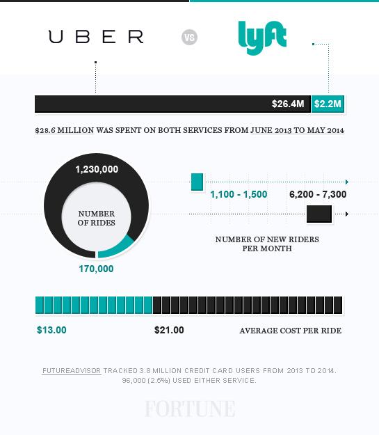 uber-lyft-2
