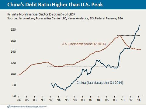 china.us.debt.chart