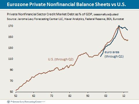 euro area debt