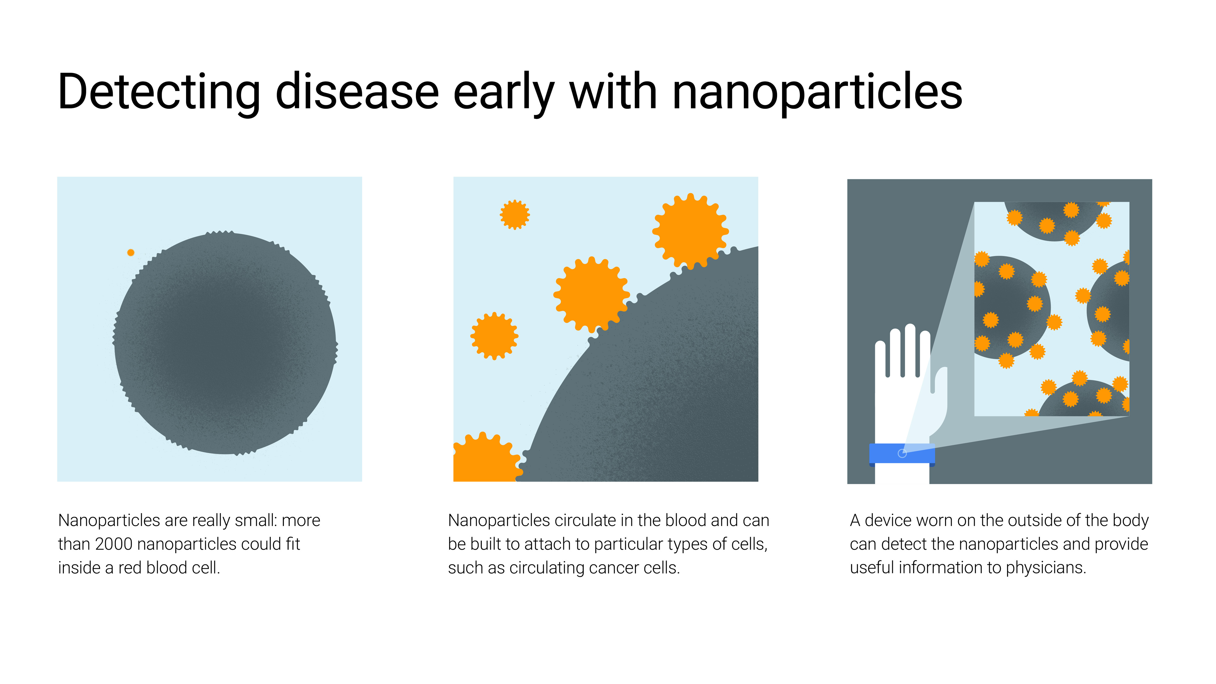 Google X plans to use nanotechnology to catch and diagnose diseases earlier.