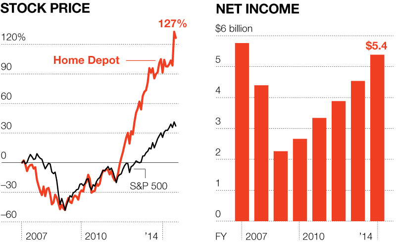 THE BIG REBOUND Home Depot's share price and profits both bounced back under Frank Blake.