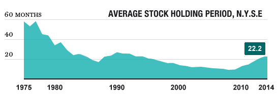 "DON""T LET GO Investors are holding on to stocks longer than they have in years."