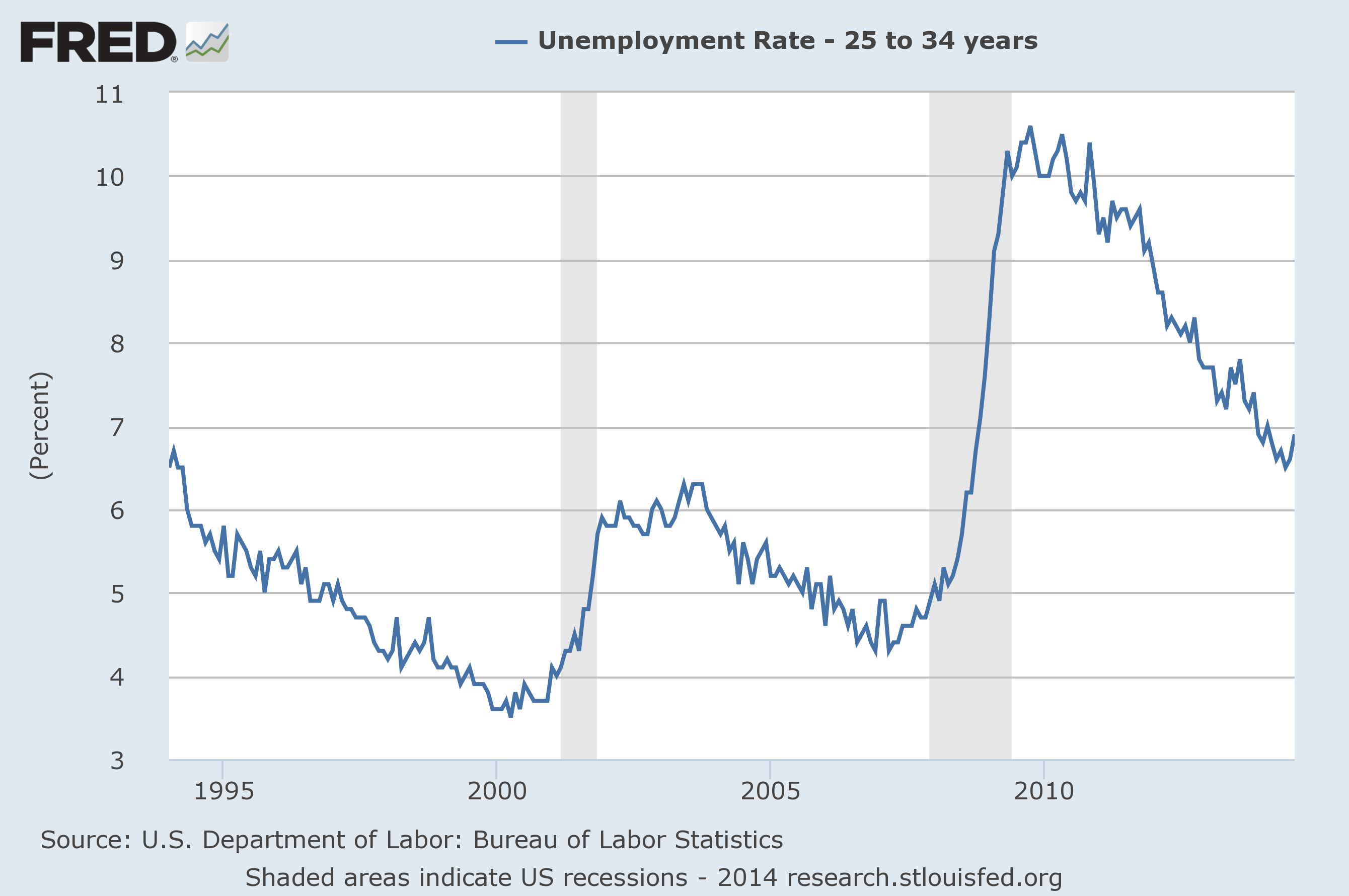 millenial unemployment rate