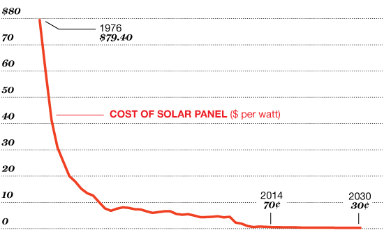 SOLAR PRICES PLUNGE Since the 1970s the cost of photovoltaic panels has decreased from nearly $80 a watt to an average of $.63, driving a solar boom worldwide.