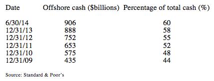 Companies' Offshore Cash