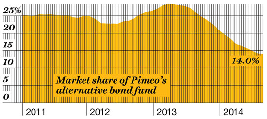 SHRINKING SHARE Alternative bond funds have doubled in size since 2012, but Pimco Unconstrained, managed by Bill Gross, has been hemorrhaging cash.