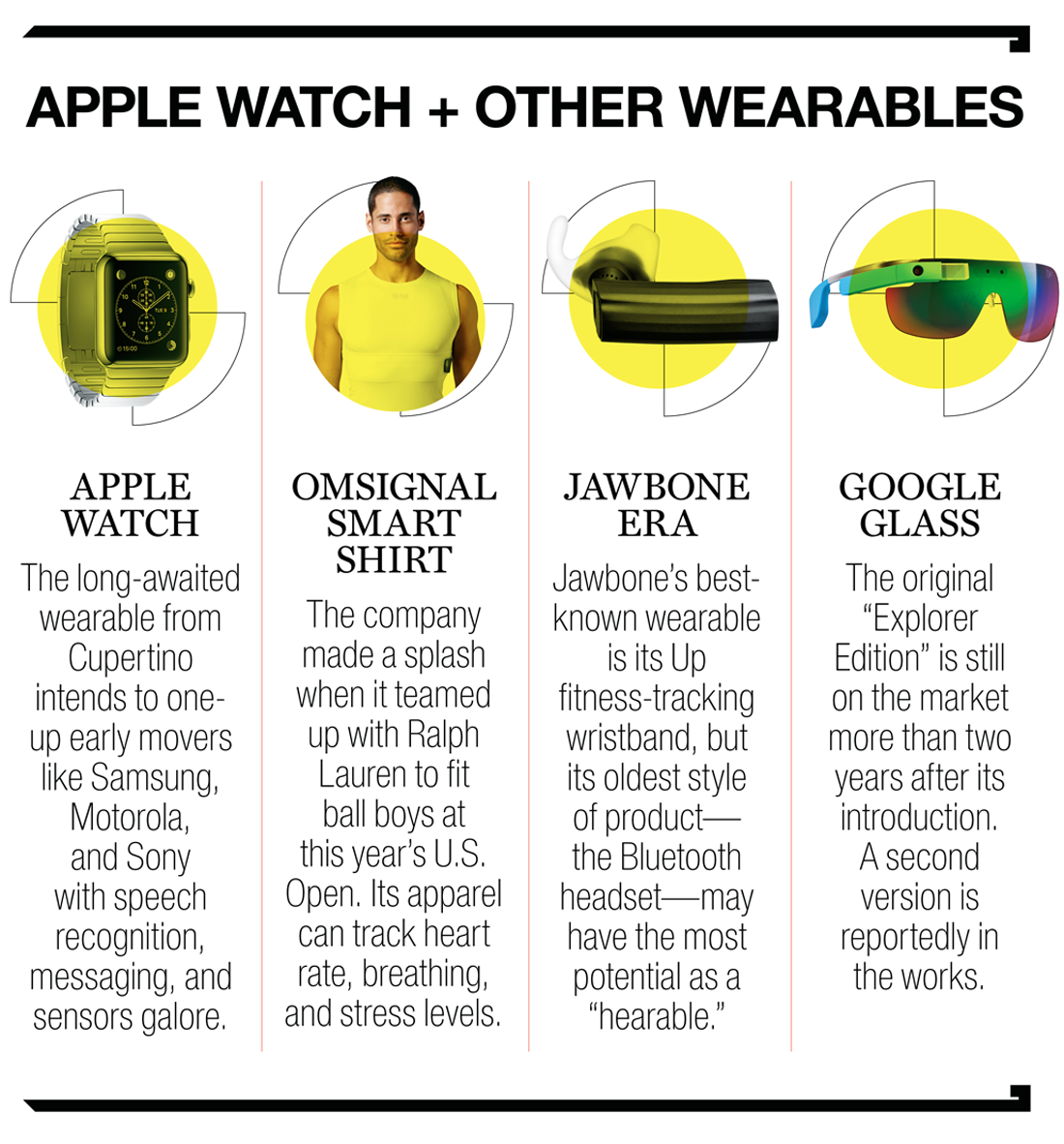 TEC.10.27.14.Wearables.chart