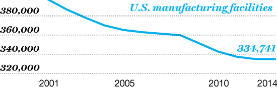 Closing Time The number of U.S. factories has dropped more than 15% since 2001