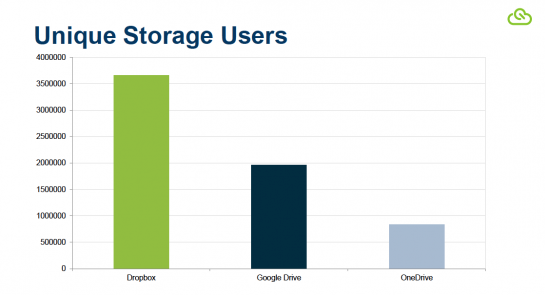 Who's winning the consumer cloud storage wars? | Fortune