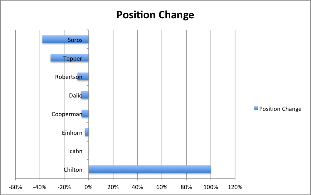 Position Change Billionaires
