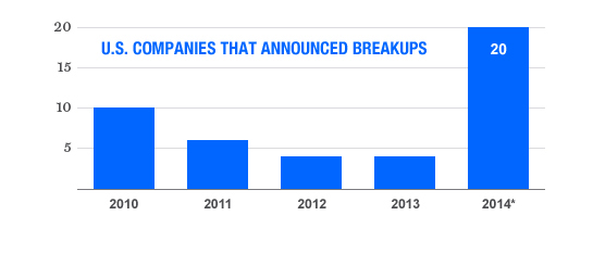 SPLIT-UP MANIA So far this year 20 U.S. corporations have announced or completed deals to break themselves up—more than in the previous three years combined.